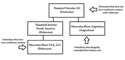 Daimler Diagram